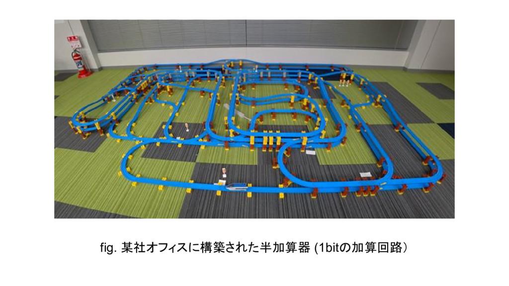 fig. 某社オフィスに構築された半加算器 (1bitの加算回路)