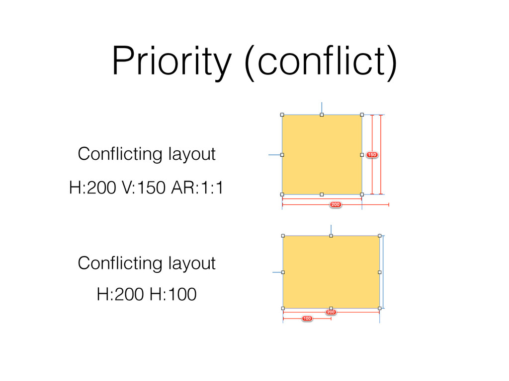 Priority (conflict) Conflicting layout Conflicting...