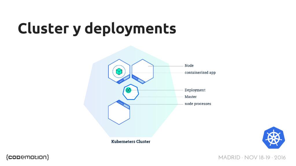 MADRID · NOV 18-19 · 2016 Cluster y deployments
