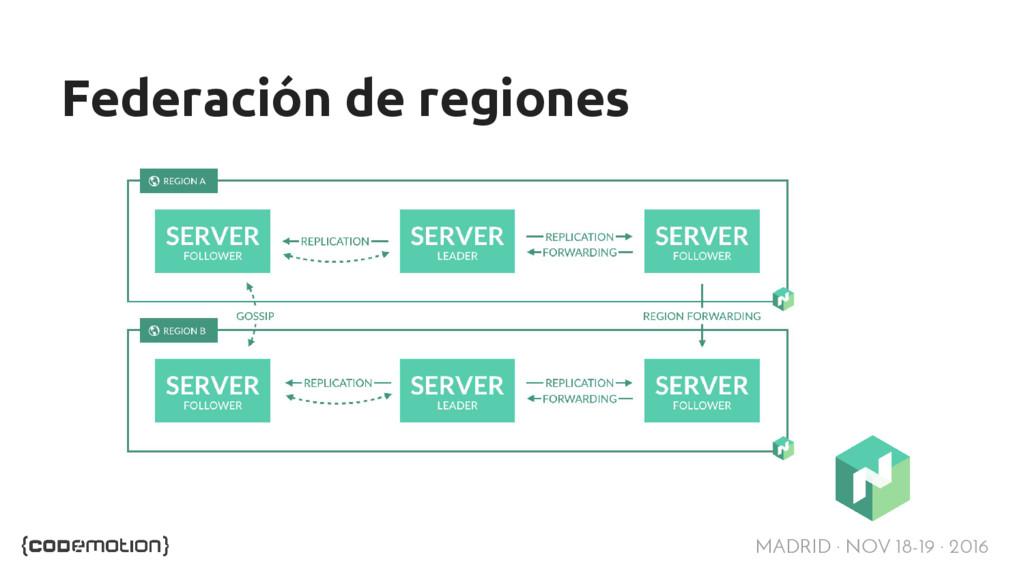 MADRID · NOV 18-19 · 2016 Federación de regiones