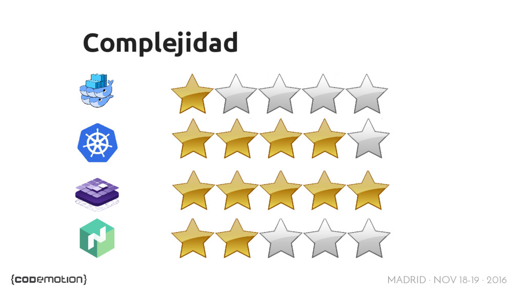 MADRID · NOV 18-19 · 2016 Complejidad