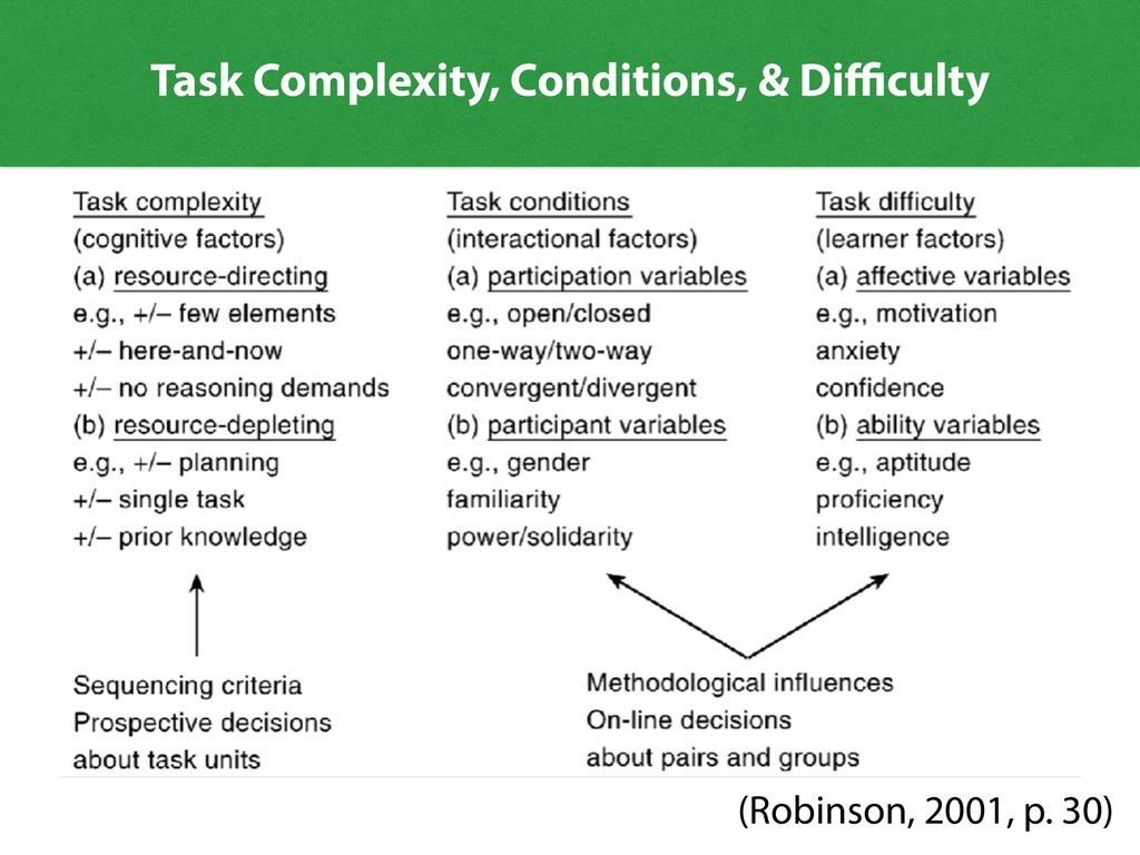 Task Complexity, Conditions, & Difficulty (Robins...
