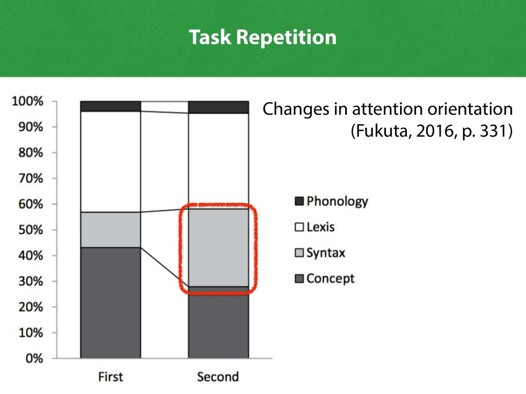 Task Repetition Changes in attention orientatio...