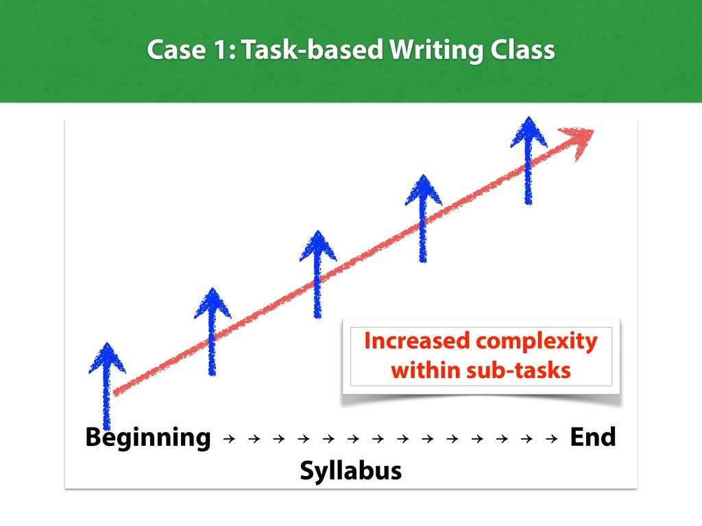 Case 1: Task-based Writing Class Beginning → → ...
