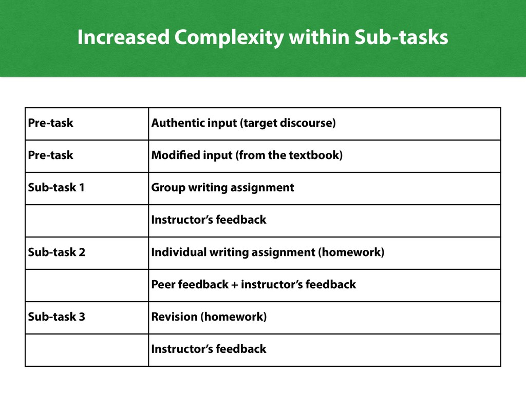 Increased Complexity within Sub-tasks Pre-task ...