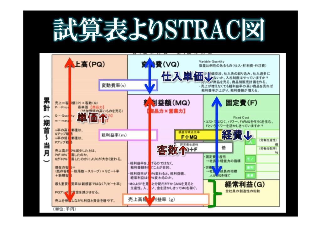 試算表よりSTRAC図 IMG_4355