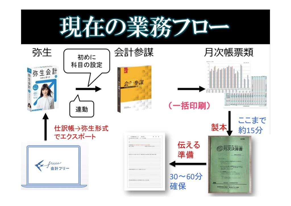 現在の業務フロー 製本 仕訳帳→弥生形式 でエクスポート 伝える 準備 ここまで 約15分 3...