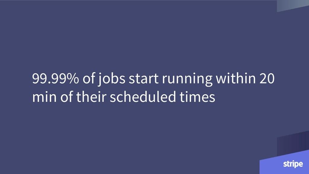 99.99% of jobs start running within 20 min of t...