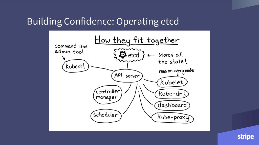 Building Confidence: Operating etcd