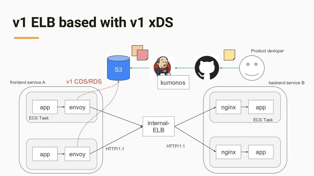 v1 ELB based with v1 xDS app envoy internal- EL...