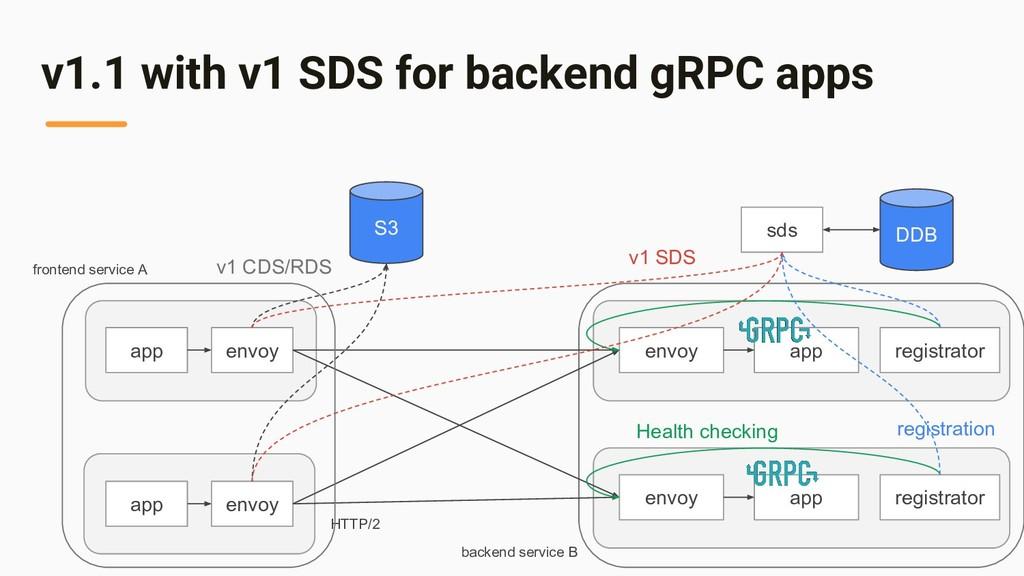 v1.1 with v1 SDS for backend gRPC apps app envo...