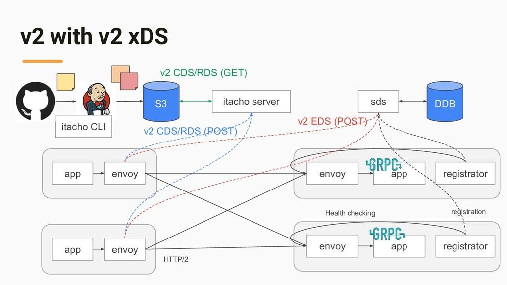 v2 with v2 xDS app envoy HTTP/2 app envoy envoy...