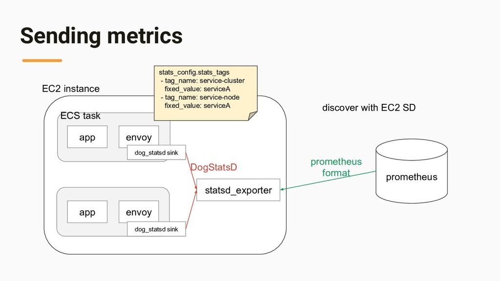 Sending metrics app envoy app envoy statsd_expo...