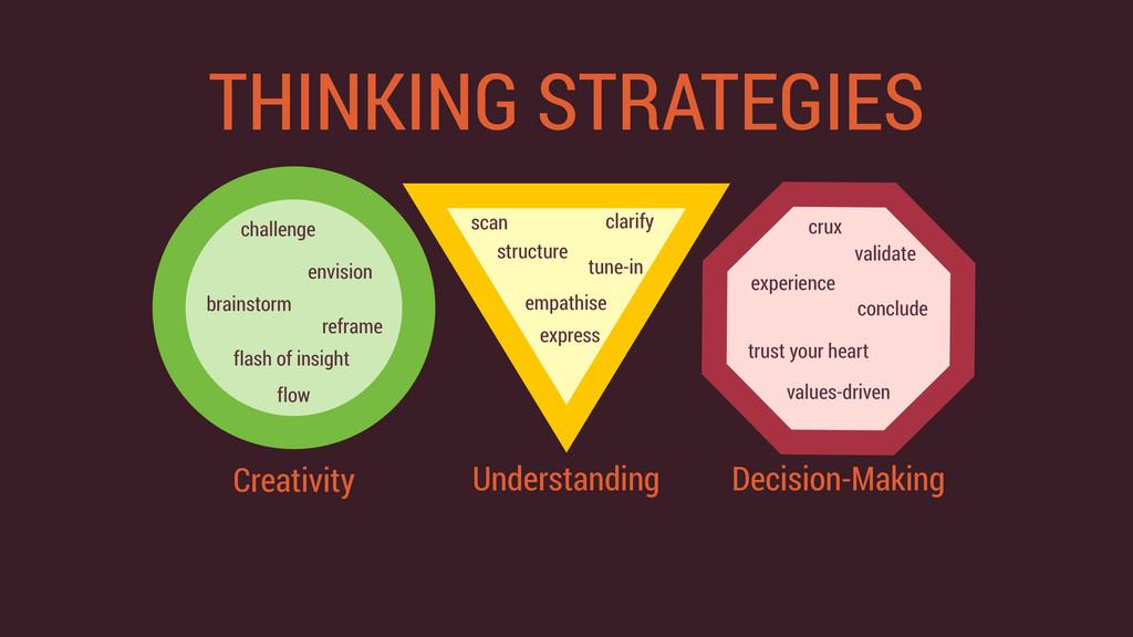 THINKING STRATEGIES Decision-Making validate va...