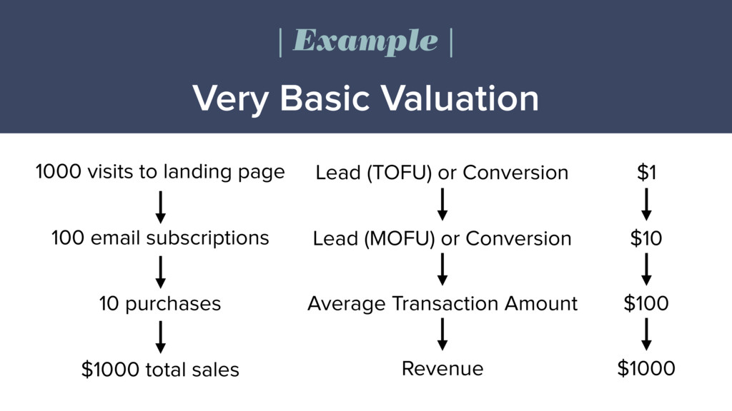 Very Basic Valuation | Example | 1000 visits to...