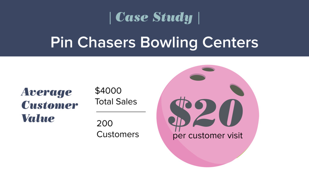 $20 200 Customers $4000 Total Sales Average Cus...