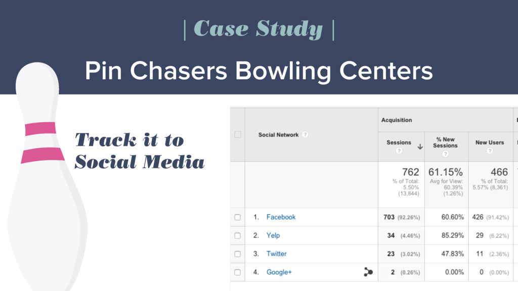 Pin Chasers Bowling Centers | Case Study | Trac...