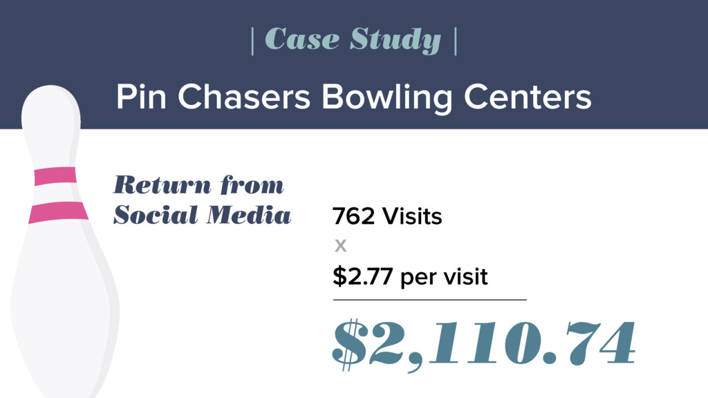 Pin Chasers Bowling Centers | Case Study | Retu...