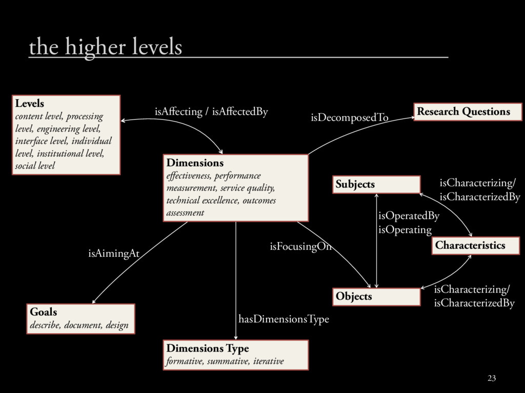 the higher levels Dimensions effectiveness, perf...