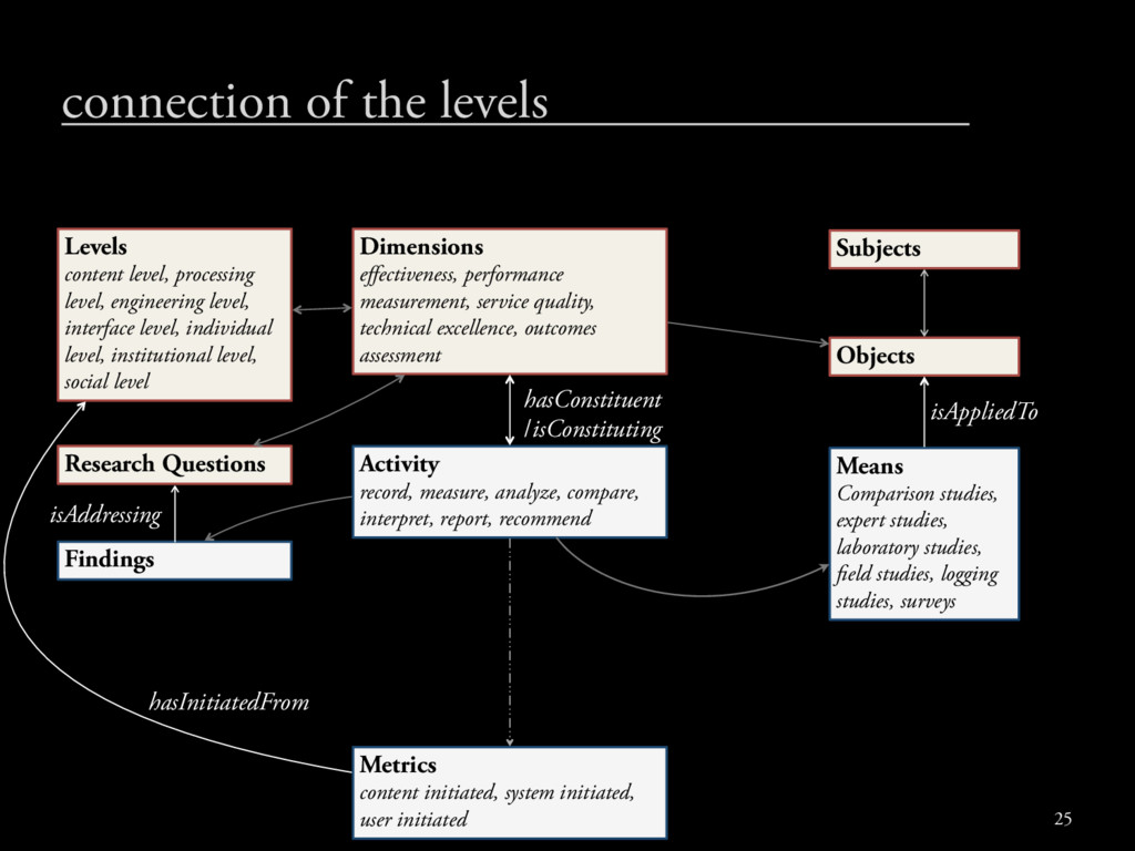 connection of the levels Dimensions effectivenes...