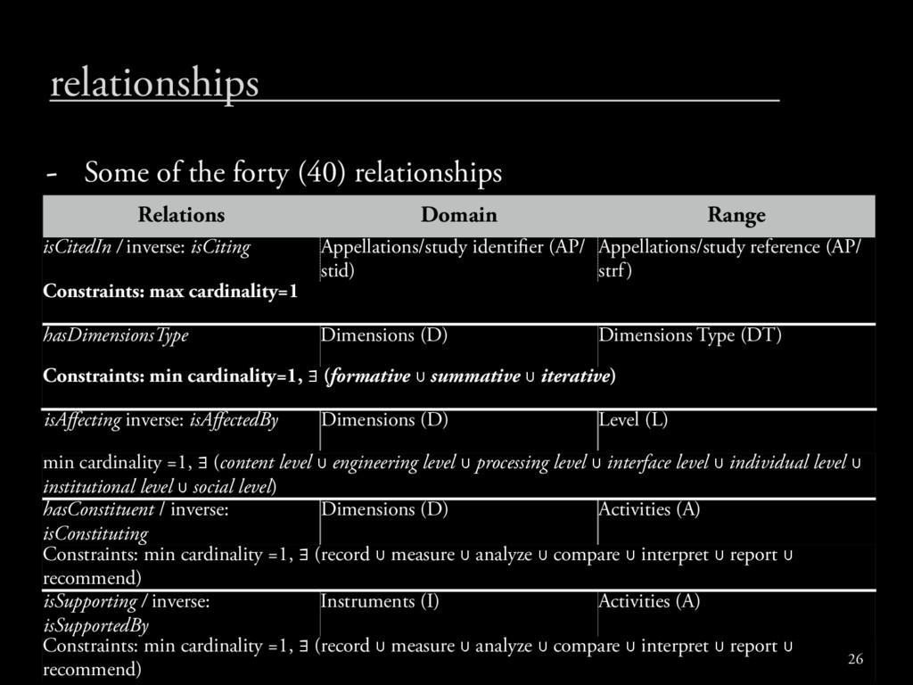 Relations Domain Range isCitedIn / inverse: isC...