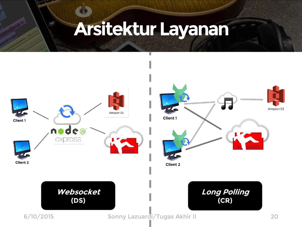 ArsitekturLayanan 20 Websocket (DS) Long Pollin...