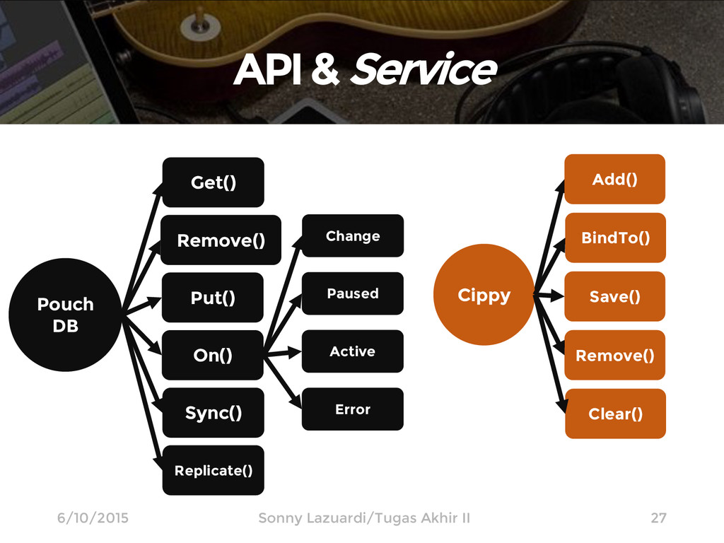 API & Service 27 Pouch DB Get() Put() Cippy On(...