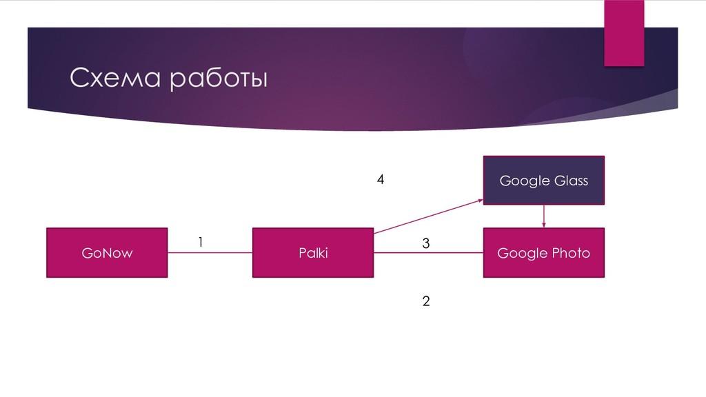 Схема работы GoNow Palki Google Glass Google Ph...