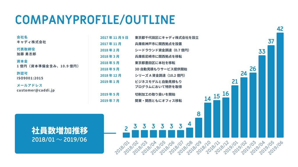 COMPANYPROFILE/OUTLINE 会社名 キャディ株式会社 代表取締役 加藤 勇志...
