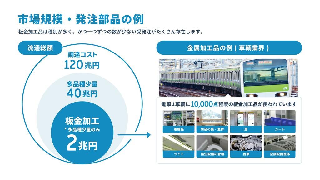 流通総額 金属加工品の例 ( 車輌業界 ) 電車1車輌に10,000点程度の板金加工品が使われ...