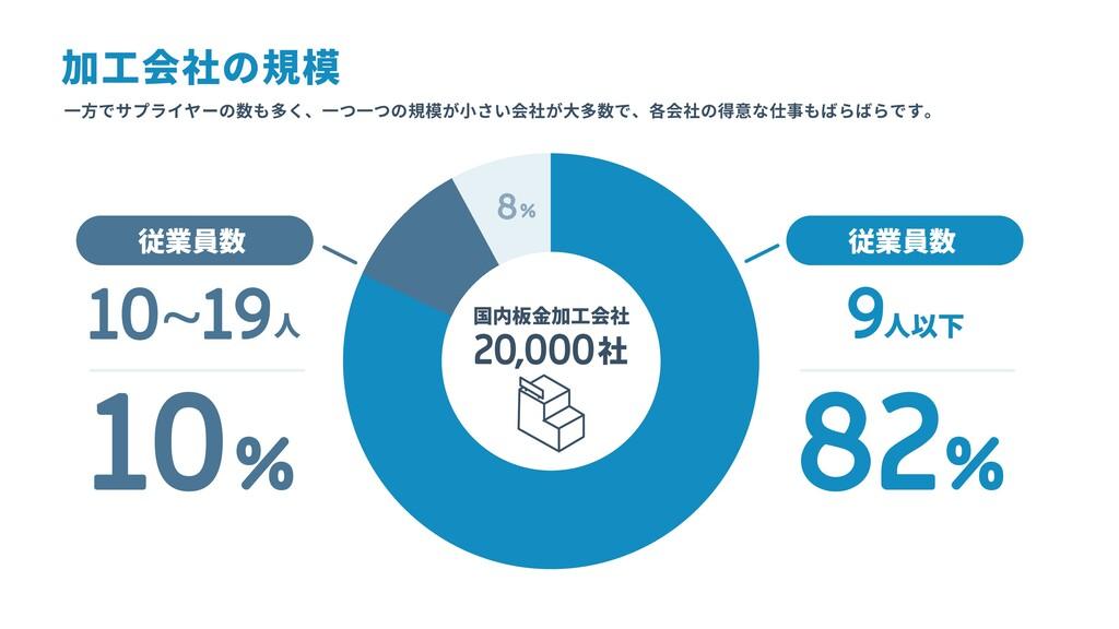 加工会社の規模 一方でサプライヤーの数も多く、一つ一つの規模が小さい会社が大多数で、各会社の得...