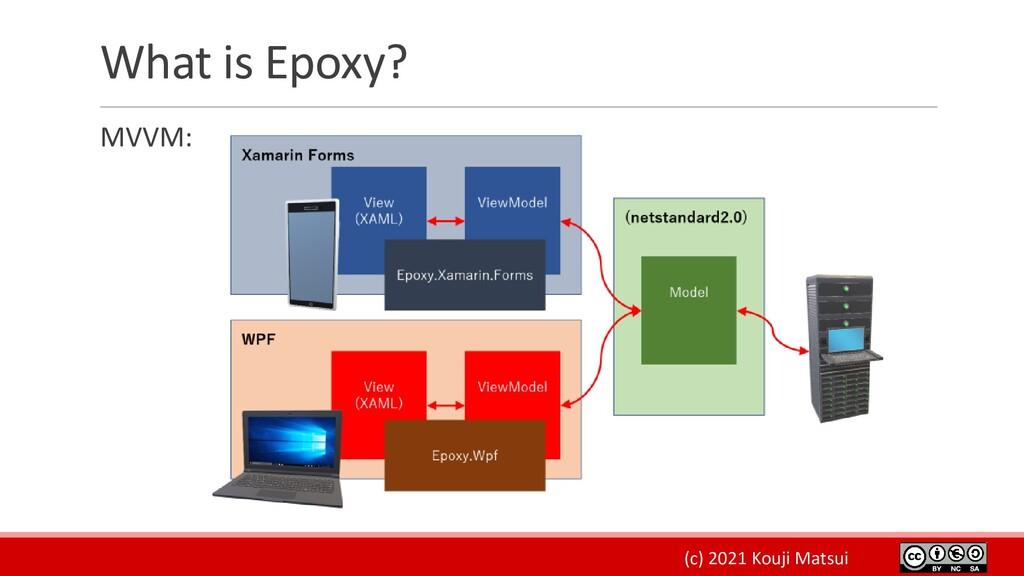 (c) 2021 Kouji Matsui What is Epoxy? MVVM: