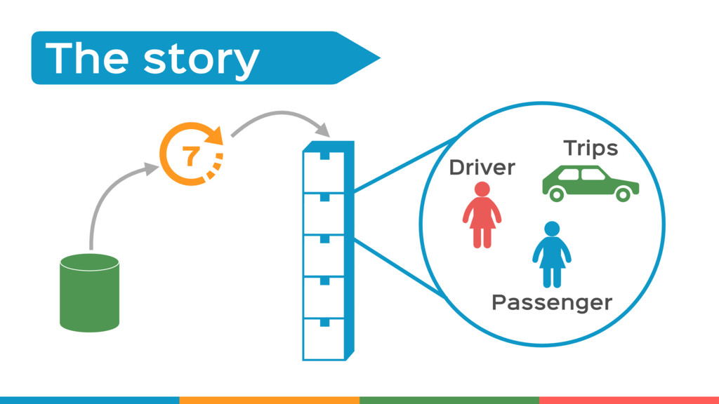 The Story The story 7 Driver Passenger Trips