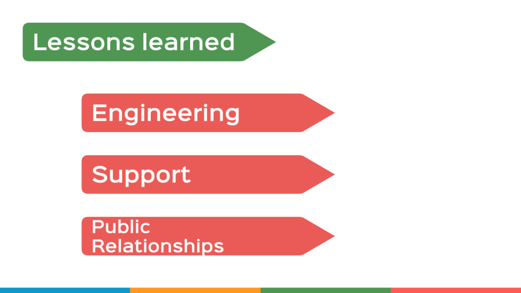Lessons learned Engineering Support Public  Rel...