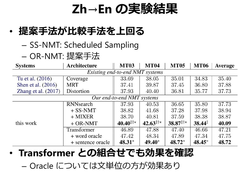 Zh→En の実験結果 • 提案手法が比較手法を上回る – SS-NMT: Scheduled...