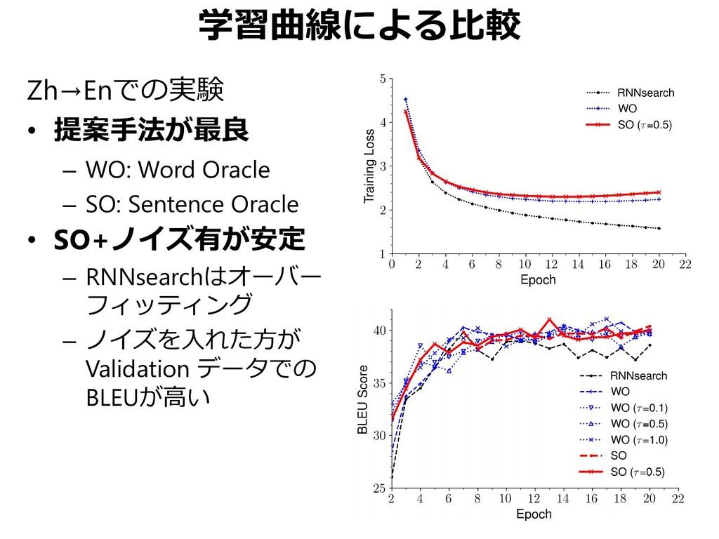 学習曲線による比較 Zh→Enでの実験 • 提案手法が最良 – WO: Word Oracle...