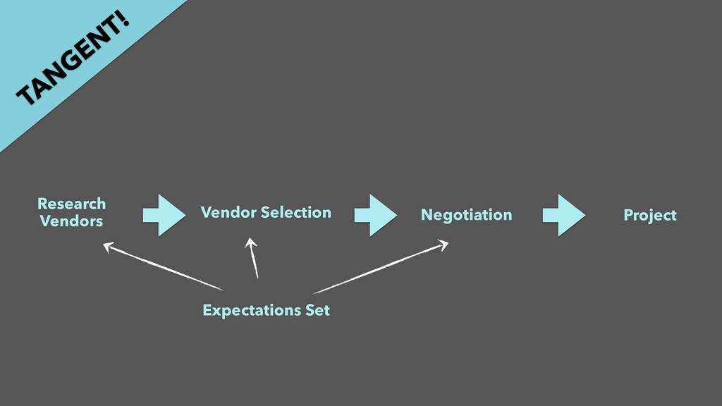 Research Vendors Vendor Selection Negotiation P...