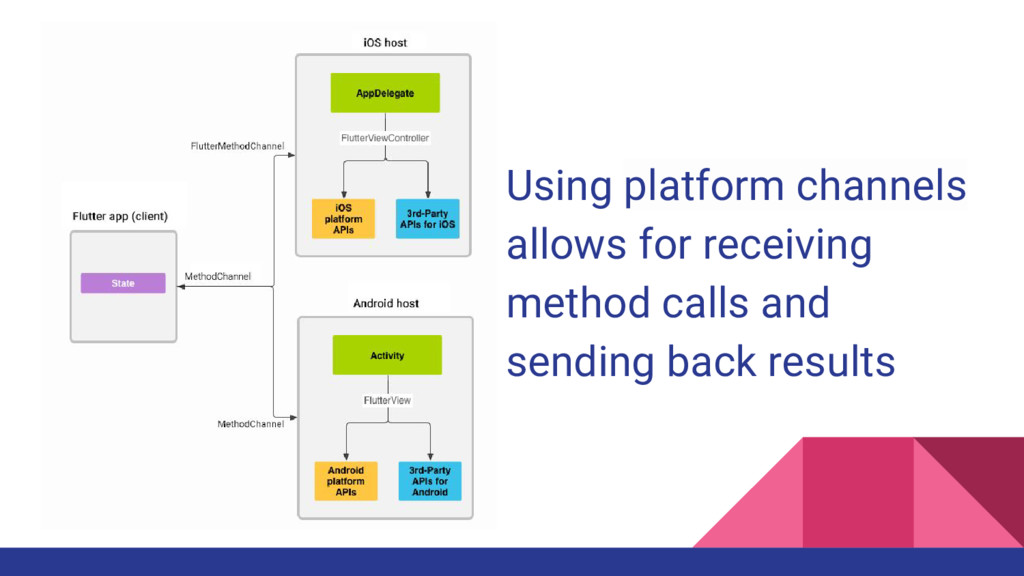 Using platform channels allows for receiving me...