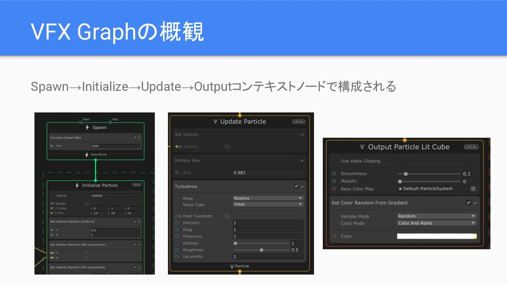 VFX Graphの概観 Spawn→Initialize→Update→Outputコンテキ...