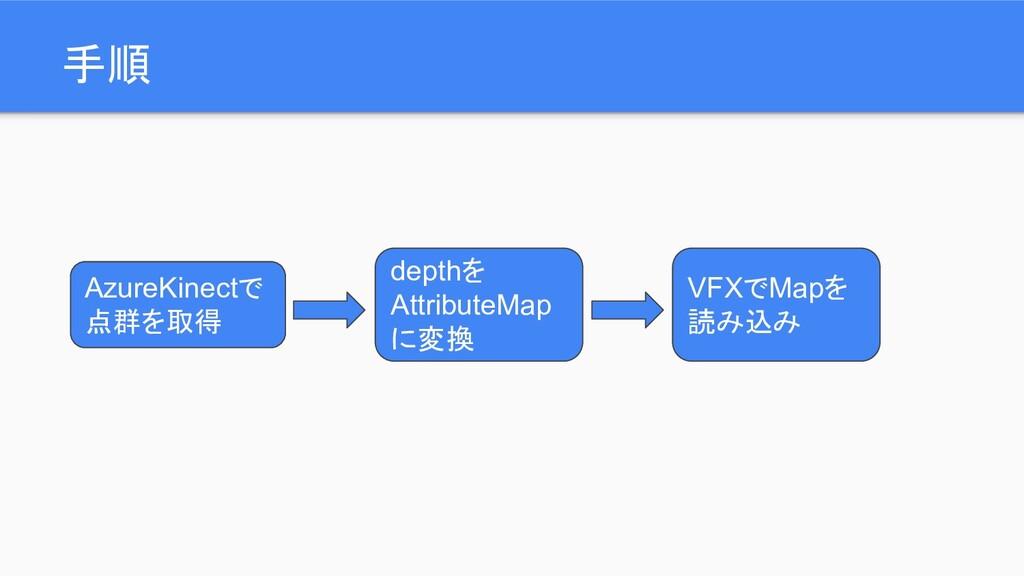 手順 AzureKinectで 点群を取得 depthを AttributeMap に変換 V...