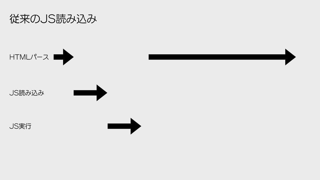 ैདྷͷ+4ಡΈࠐΈ +4ಡΈࠐΈ +4࣮ߦ )5.-ύʔε