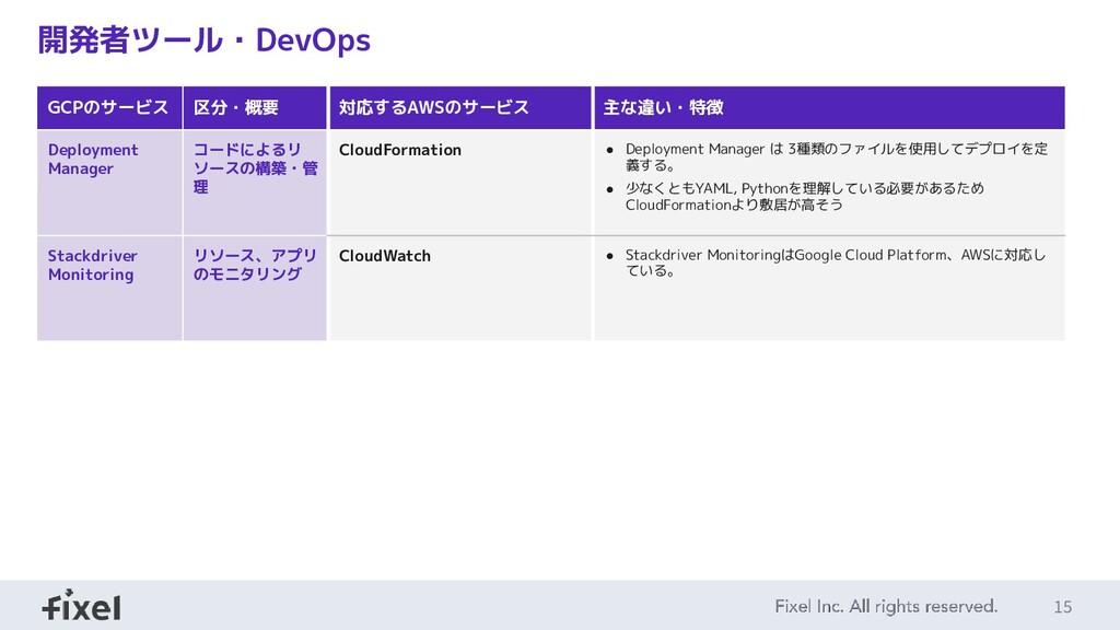15 開発者ツール・DevOps GCPのサービス 区分・概要 対応するAWSのサービス 主な...