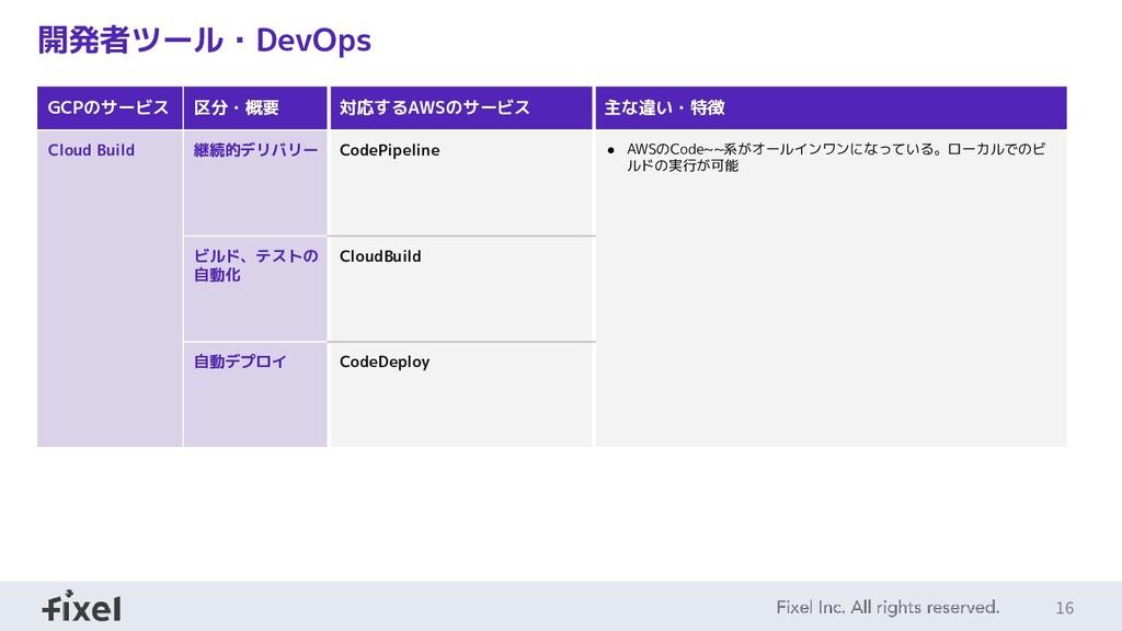 16 開発者ツール・DevOps GCPのサービス 区分・概要 対応するAWSのサービス 主な...