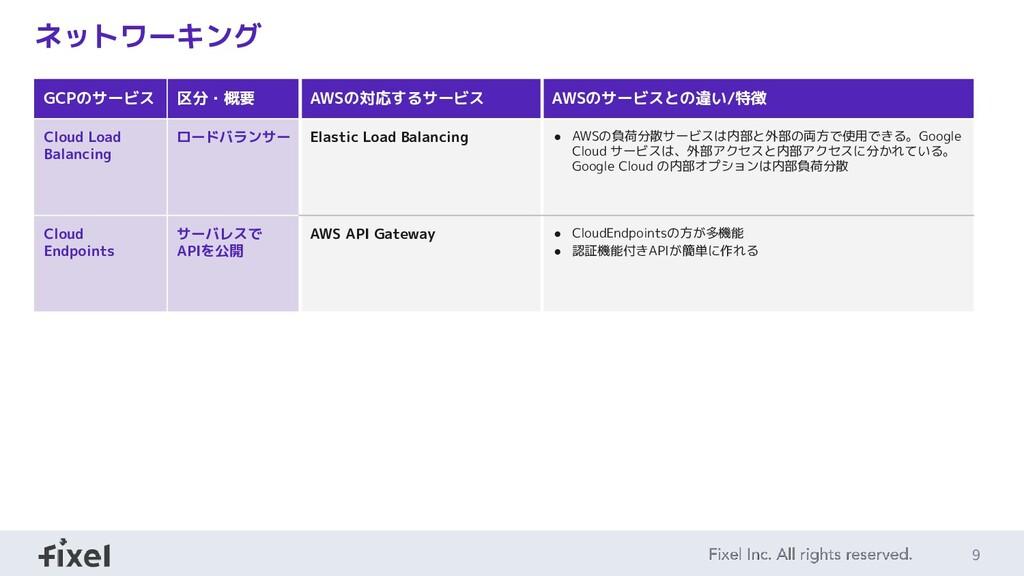 9 ネットワーキング GCPのサービス 区分・概要 AWSの対応するサービス AWSのサービス...