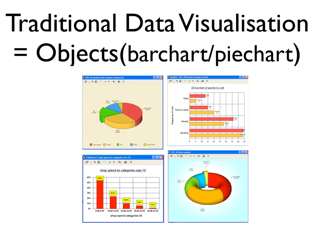 Traditional Data Visualisation = Objects(barcha...