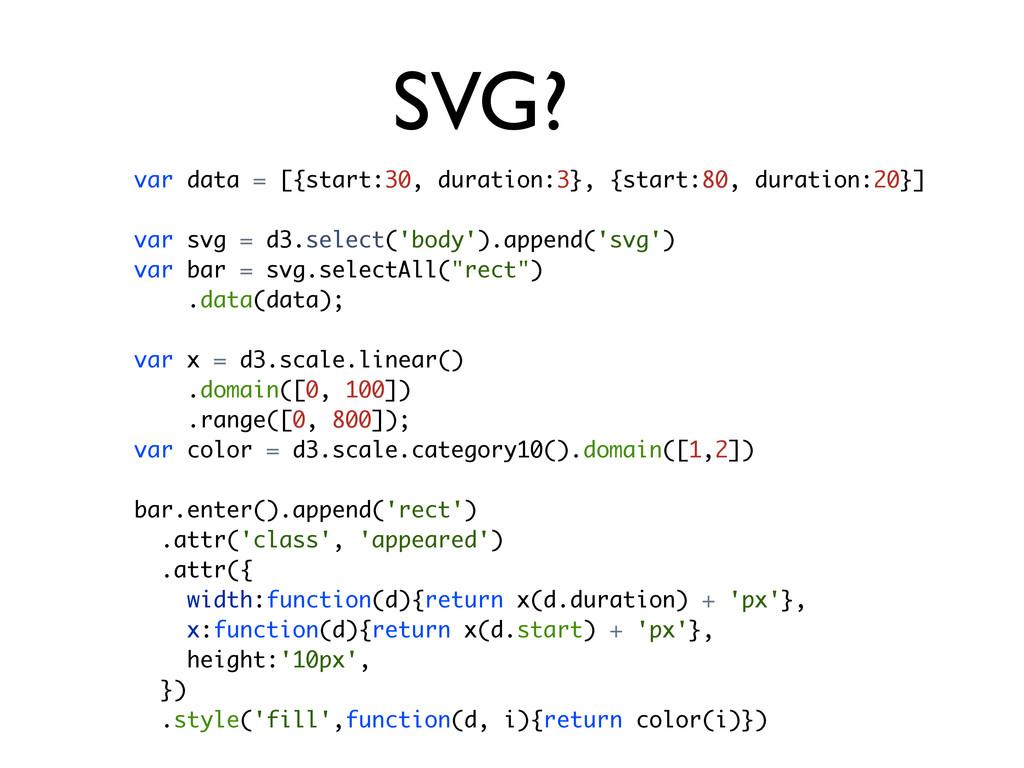 SVG? var data = [{start:30, duration:3}, {start...