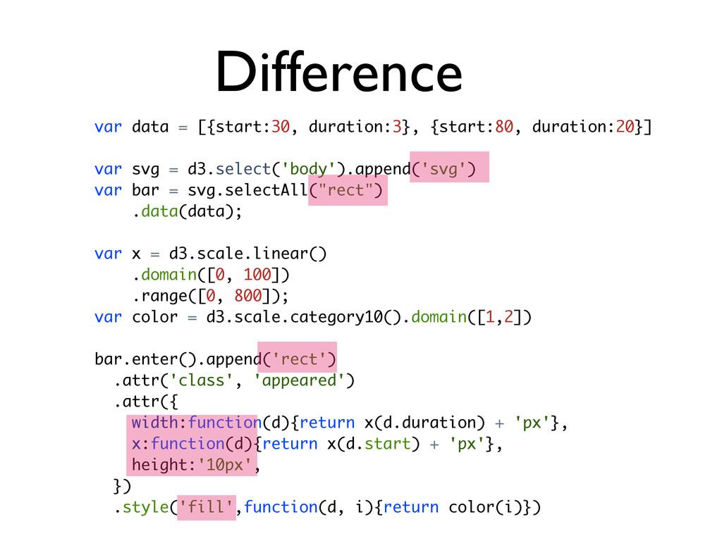 var data = [{start:30, duration:3}, {start:80, ...