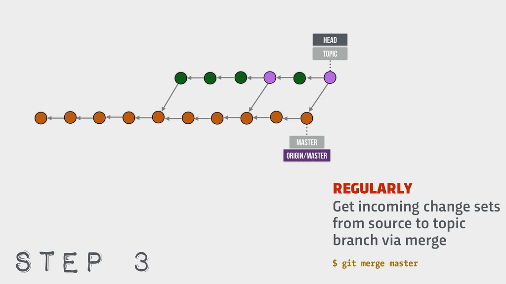 $ git merge master Get incoming change sets fro...