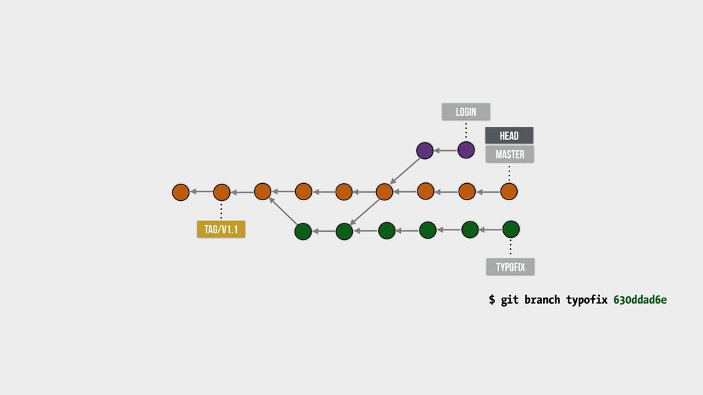 master typofix TAG/v1.1 login $ git branch typo...