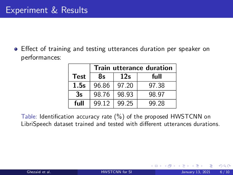 Experiment & Results Effect of training and test...